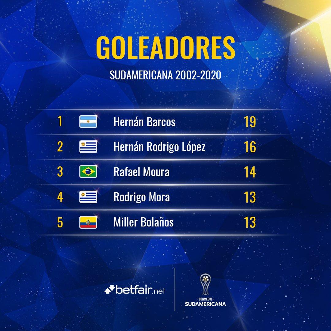 ⚽️🏆 ¡El 🔝5⃣ @betfair_net de los jugadores que más goles hicieron en la historia de la #Sudamericana!  1⃣ @hernanbarcos (1⃣9⃣) 🇦🇷  2⃣ @rodrigolopez_09 (1⃣6⃣) 🇺🇾 3⃣ @OficialRMoura (1⃣4⃣) 🇧🇷 4⃣ @romorita11 (1⃣3⃣) 🇺🇾 5⃣ @mbolanos23 (1⃣3⃣) 🇪🇨  #LaGranConquista https://t.co/t0iFdv9uQP