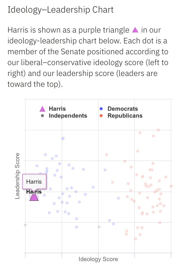 🧵THREAD🧵  By now you've likely heard from the media that @KamalaHarris, recently named Biden's choice for VP, is a moderate and a centrist.  That isn't true - the chart below shows she's among the most liberal in Congress - but that hasn't stopped the moderate myth narrative.