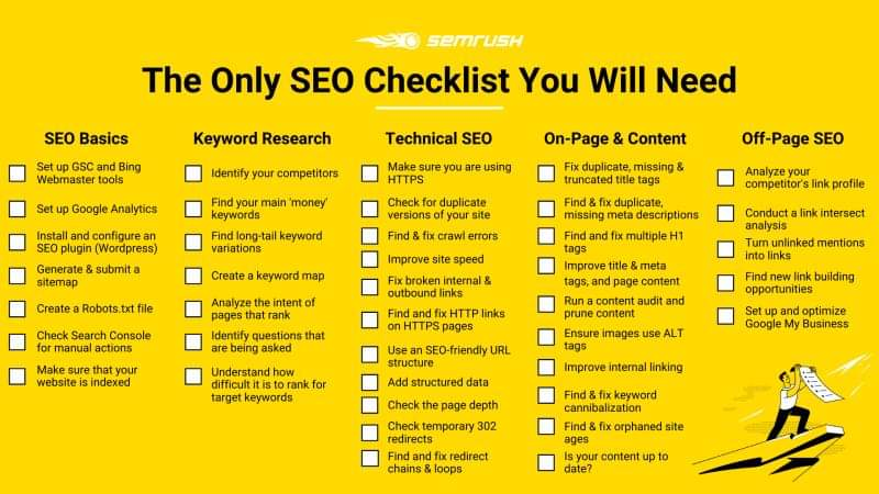 #SEO Checklist You Will Need in 2020 @semrush   #Website Audit: https://bit.ly/2UUrrP0  #seotips #seochecklist #checklist #searchengineoptimization #marketing #digitalmarketing #google #digital #contentmarketing #defstar5 #mpgvip pic.twitter.com/uQAp3Ryamppic.twitter.com/nTe5qQnRZu