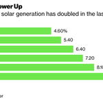 Image for the Tweet beginning: Wind and solar energy doubled