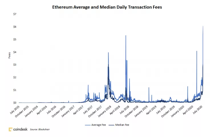 Ethereum Average and Median Daily Transaction Fees - Source: Coindesk