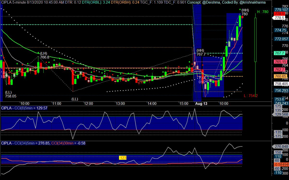 Reversal Buy #CIPLA 779.25 8/13/2020 10:45:00 AM SL: 754.3 T2: 786.21 #NimblrTA #Amibroker Alerts delayed by 15 mins, for live alerts use https://t.co/vbjRp6Lpst #Live #Intraday #Dashboard at https://t.co/vTj5ACSKxG https://t.co/MqoCi0yMxP