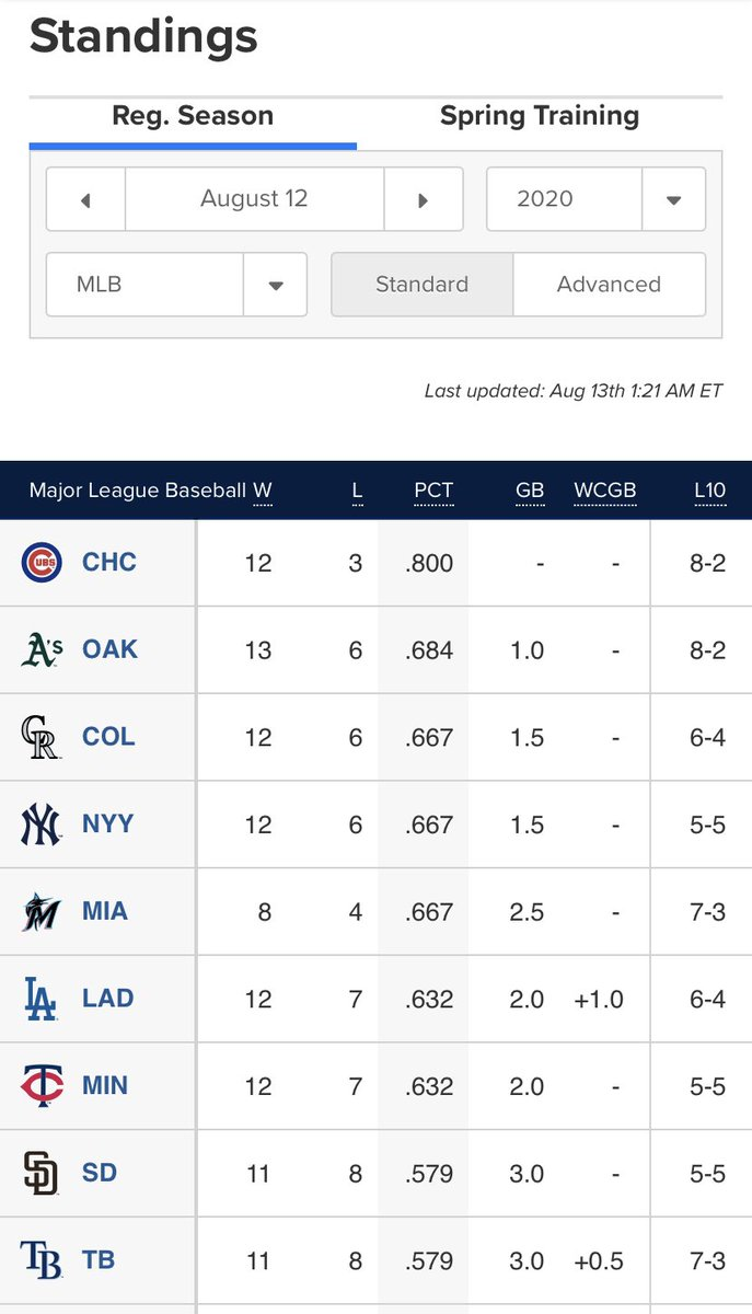 Good morning. This time I filtered standings for all of MLB.