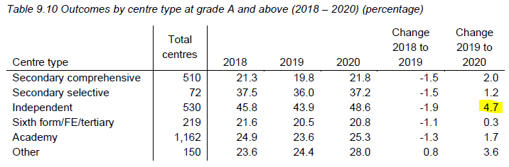 A grades at private schools up more than any other school/college type. Eyebrow raising. #AlevelResults