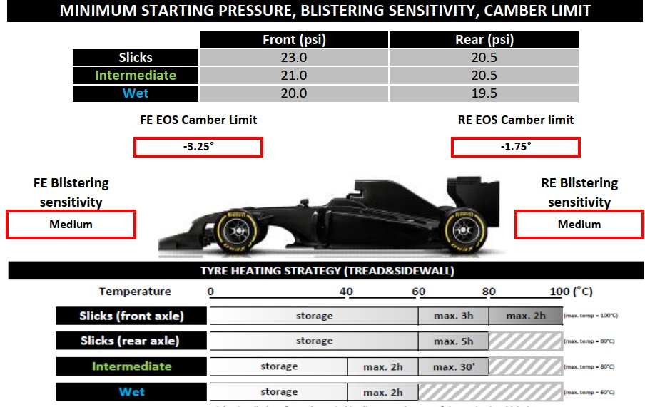 #F1 #SpanishGP🇪🇸 #Pirelli tyres: starting pressure, blistering sensitivity, camber limits, heating strategy https://t.co/LfWFAFtc4h