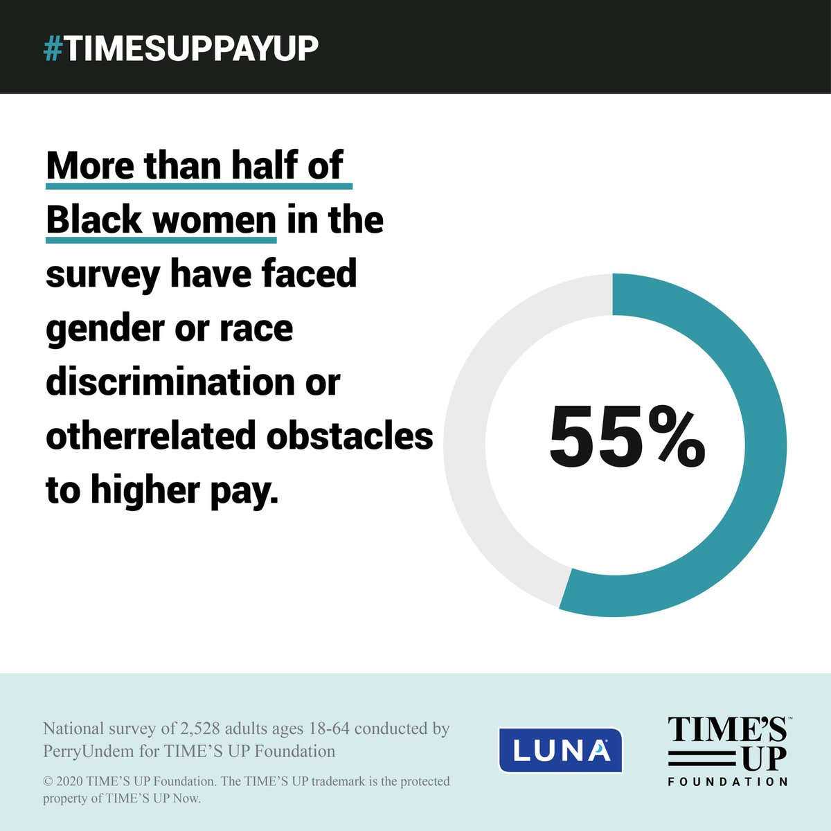 More than HALF* of Black women in a new survey by @TIMESUPNOW have faced gender or race discrimination or other related obstacles to higher pay. #BlackWomenCantWait to address the barriers that cause the pay gap. #BlackWomensEqualPay times.upnow.us/30pODrF