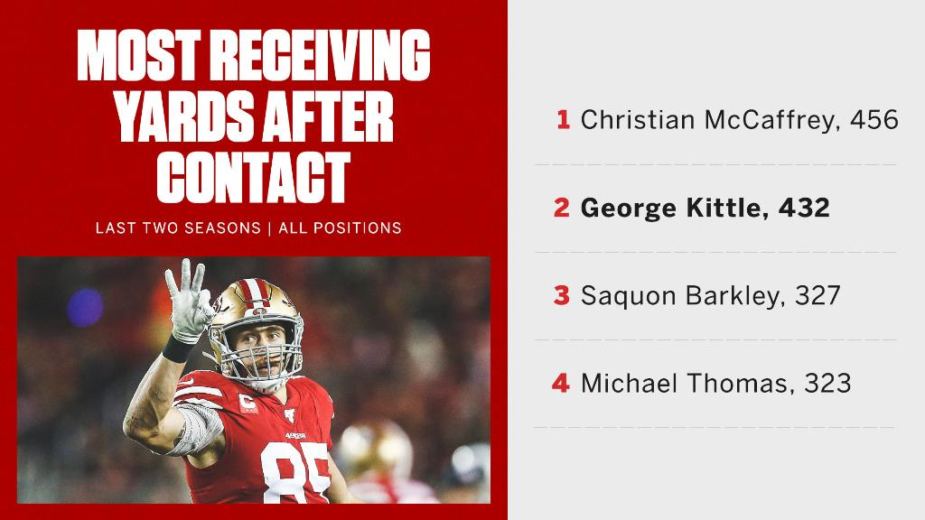The 49ers have locked in George Kittle, who isn't easily stopped💰 💪