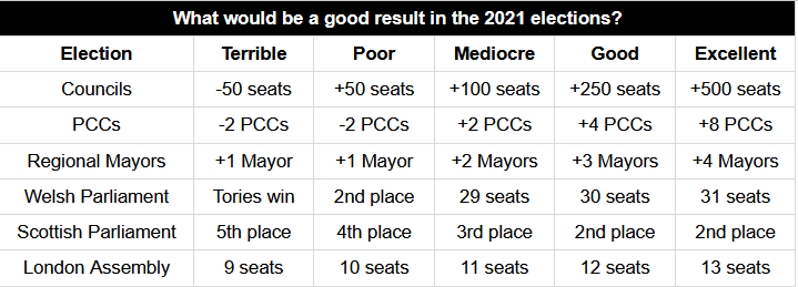 NEW ARTICLE: Local, devolved and regional elections, 2021: a preview What would be a good result? Where can we win? All this and more... statsforlefties.blogspot.com/2020/08/local-…