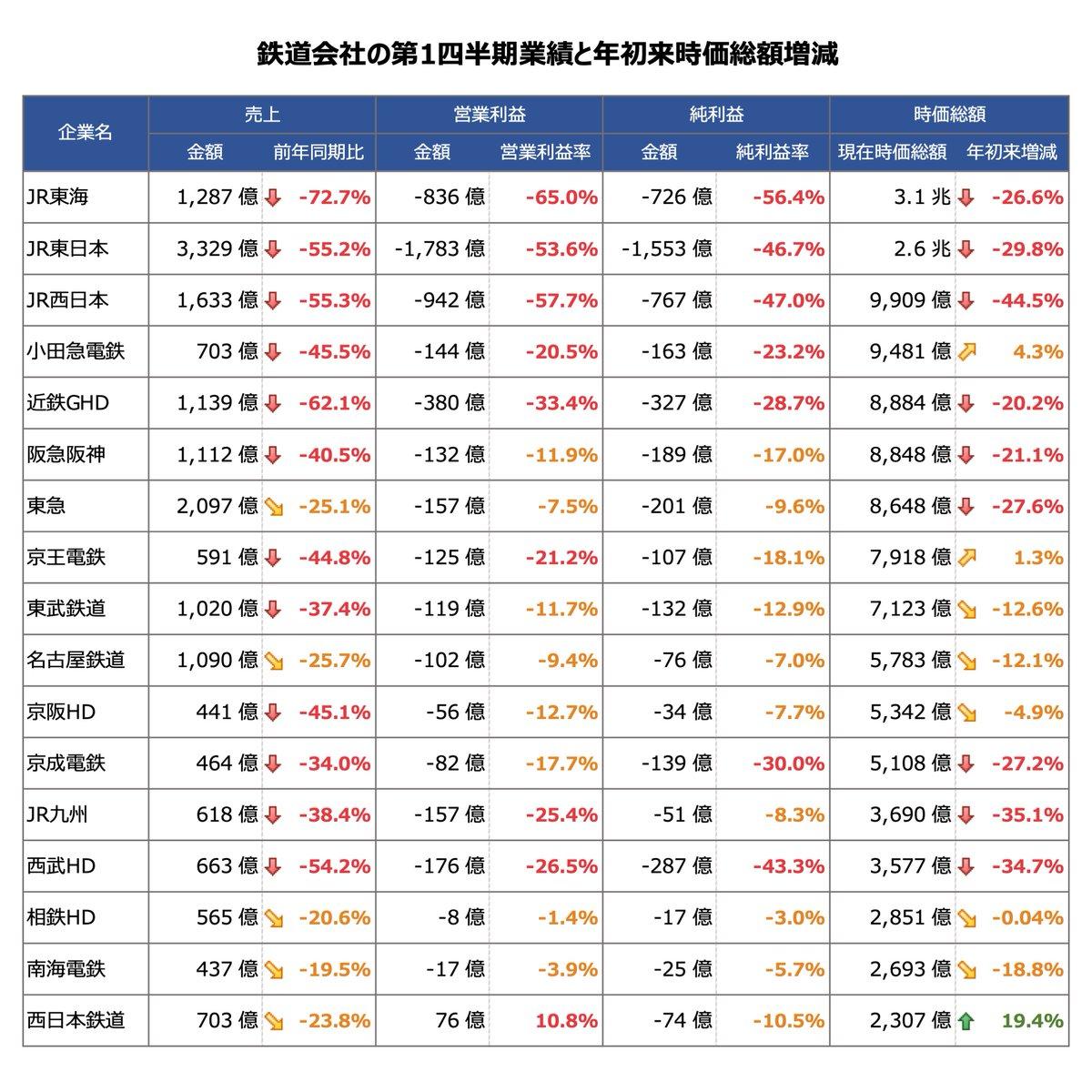 株価 近鉄 電車