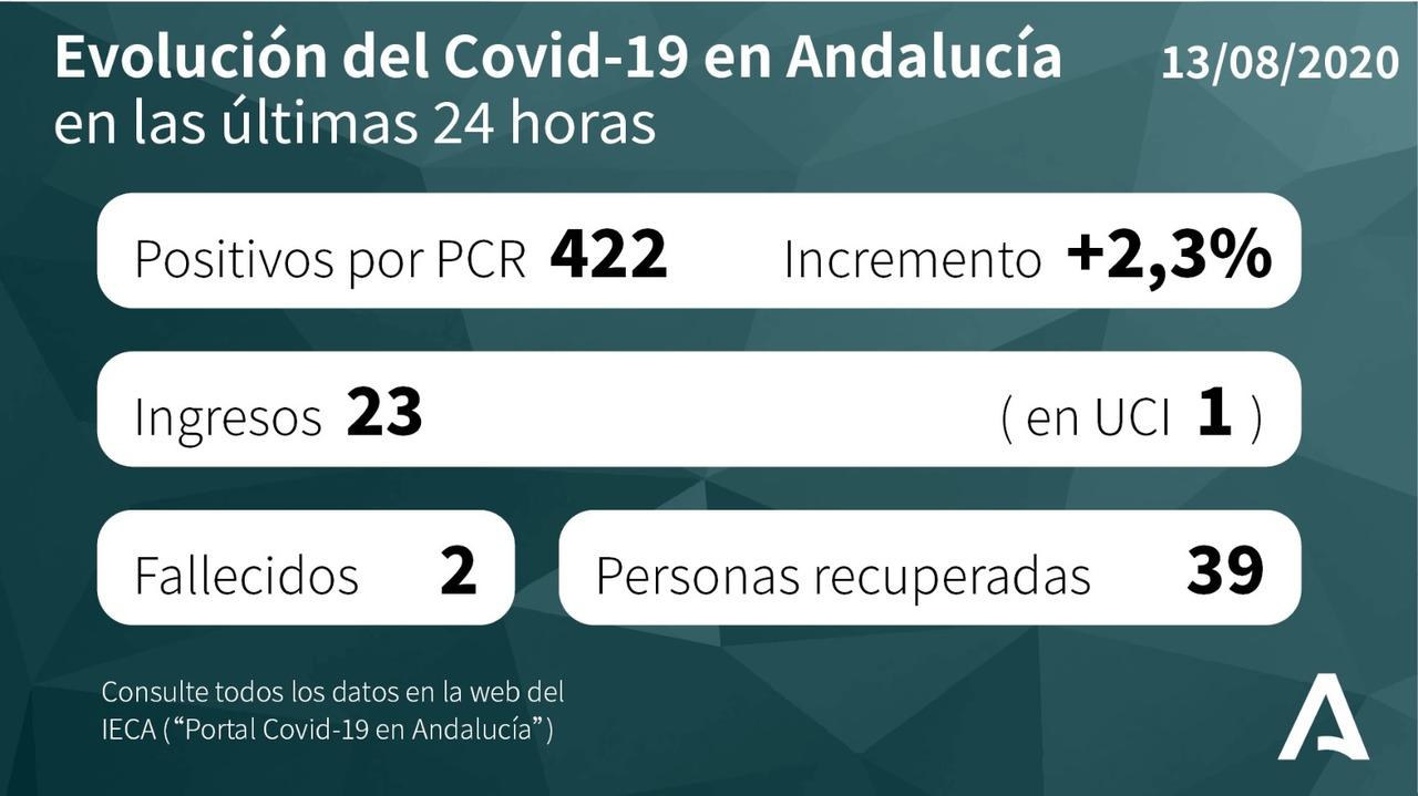 Coronavirus Andalucía en las últimas 24 horas