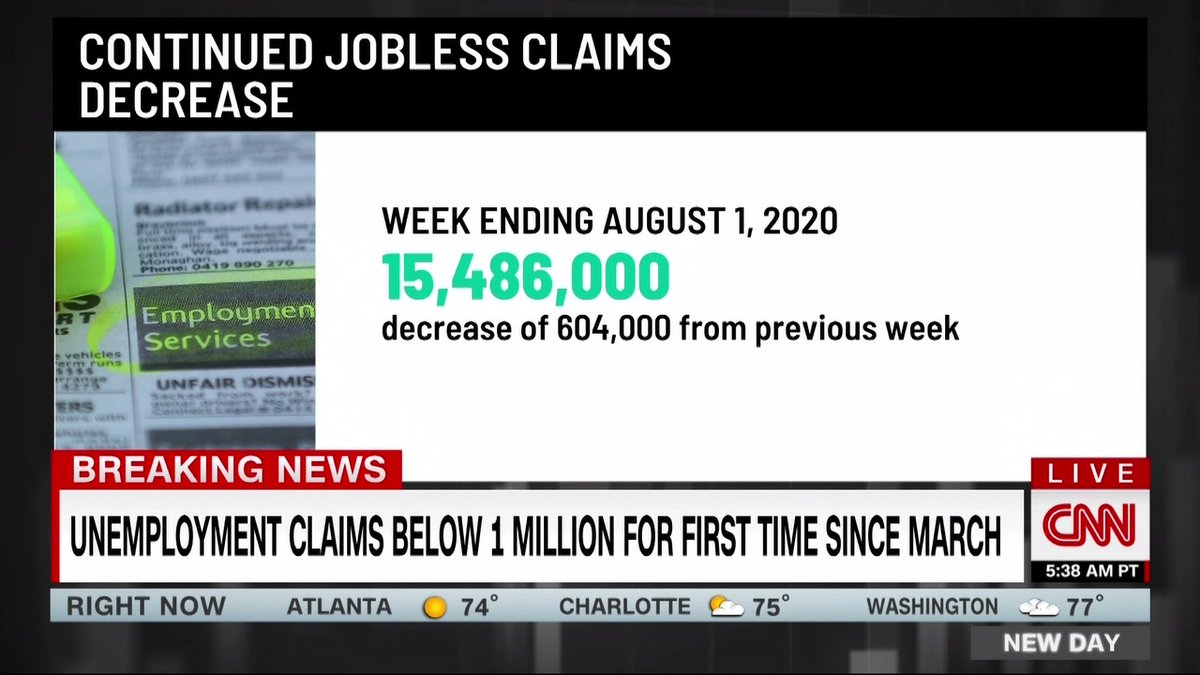 JUST IN: First-time jobless claims fell below 1 million for the first time since March. 963,000 Americans filed for first-time unemployment benefits last week on a seasonally adjusted basis, the Department of Labor says. cnn.it/3kGDJWB