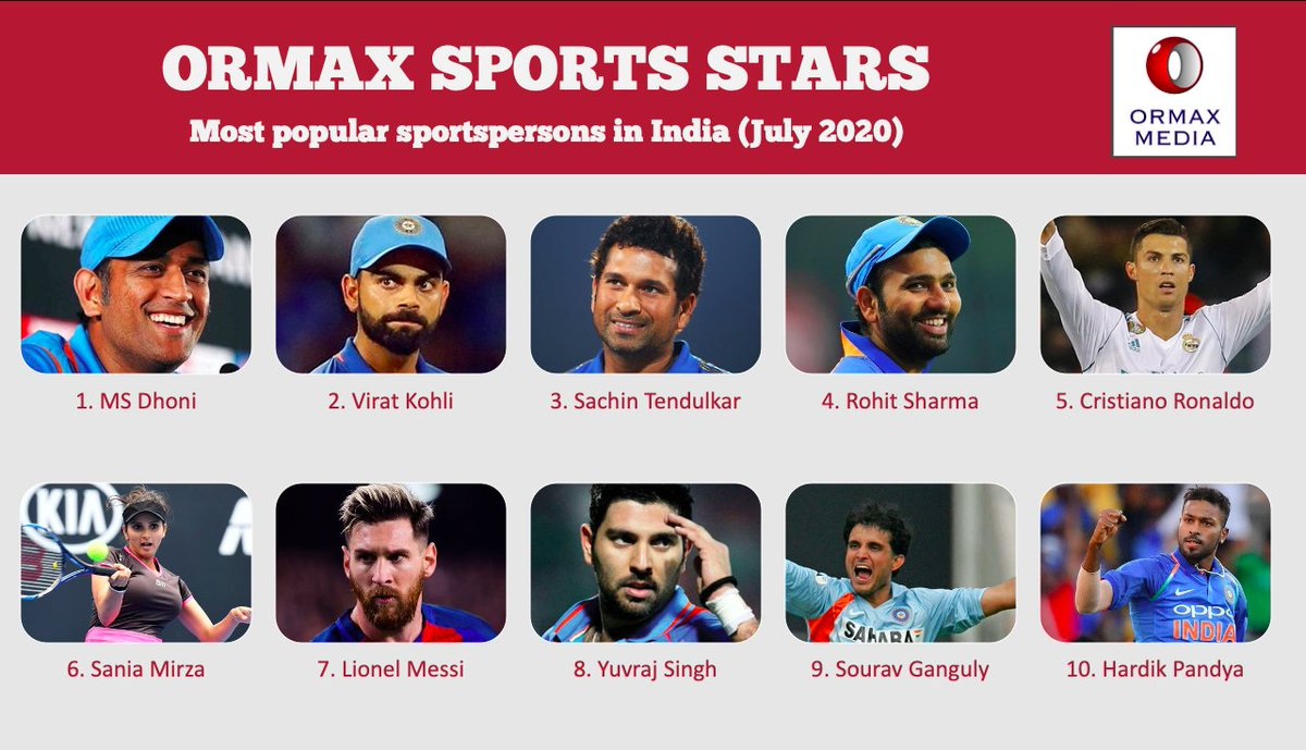 Ormax Sports Stars: Top 10 most popular sportspersons in India (July 2020) In the absence of live cricket featuring Indian cricketers for more than six months, MS Dhoni overtakes Virat Kohli to take the top spot
