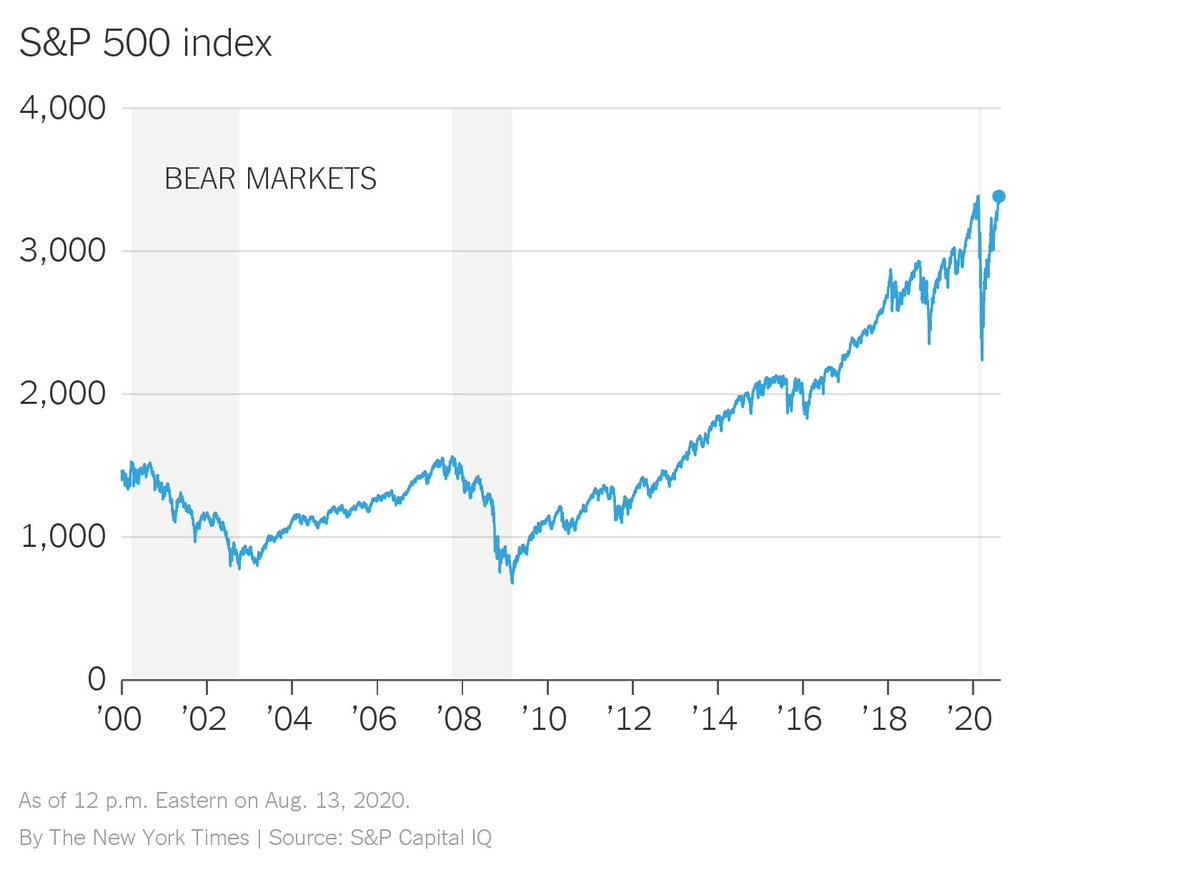 📈 We are close to a new record for the S&P 500, defying the warnings of economic damage from the coronavirus. The index is up about 50% from its lowest point this year, nearly regaining all the ground lost during that short but sharp bear market. https://t.co/mHmmGEySqX