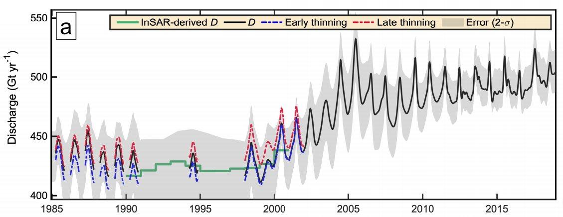 Glacier retreat is the main process behind Greenland Ice Sheet dynamic mass loss over the past three decades @Michalea_King @BricepyNoel @mrvandenbroeke @bert_polar @ByrdPolar   https://t.co/pAJMrUSx4q https://t.co/6Ic3Oy3Hsz