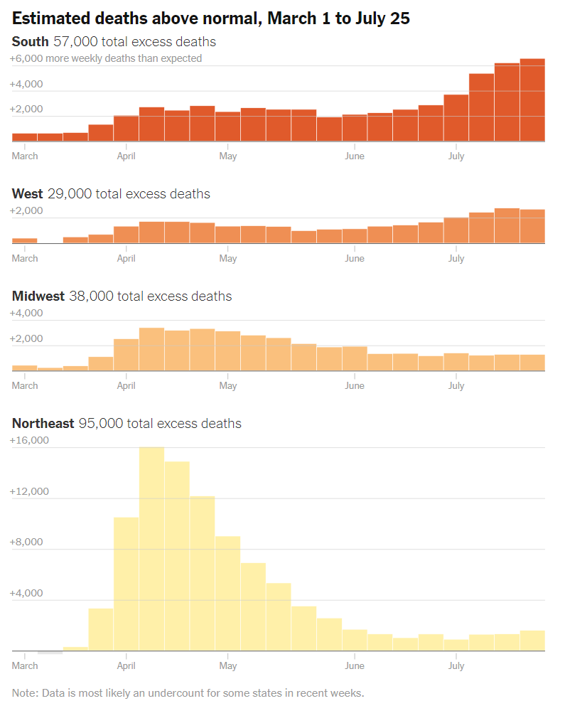 In reality the coronavirus death toll is much worse than the official numbers suggest. At least 200,000 more Americans have died since March than in a normal year. nytimes.com/interactive/20…