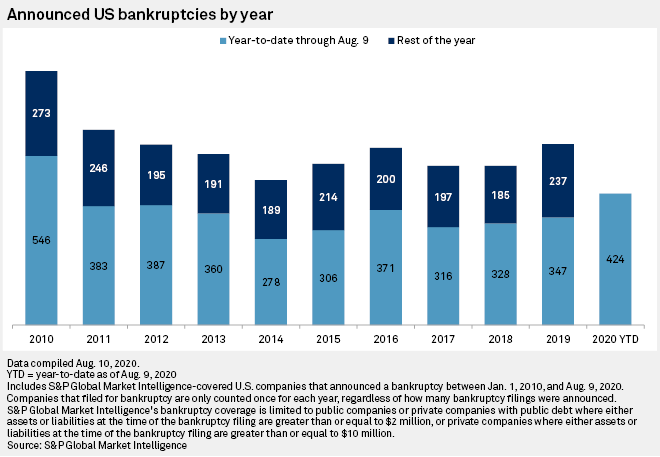 US #bankruptcies on track for 10-year high as #pandemic rages https://t.co/EAvy3RVm04 @SPGMarketIntel #corpgov #CEO #CFO #GRC #Board #BoardofDirectors #directorship #governance #SMB #COVID19 #bankruptcy #disruption #AuditCommittee #CPA #CFA #IRchat #institutionalinvestor #PE #MnA https://t.co/OPi1qdE1od
