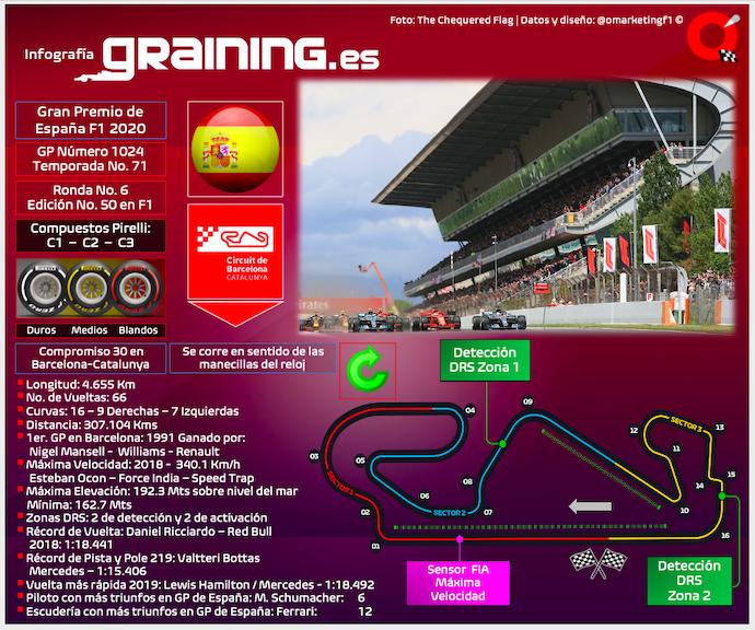 #F1 #SpanishGP   Previa al Gran Premio de España 2020 https://t.co/h8dc04Pqrk https://t.co/iLqTD1HTxI