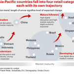 Image for the Tweet beginning: Massive shifts in global retail