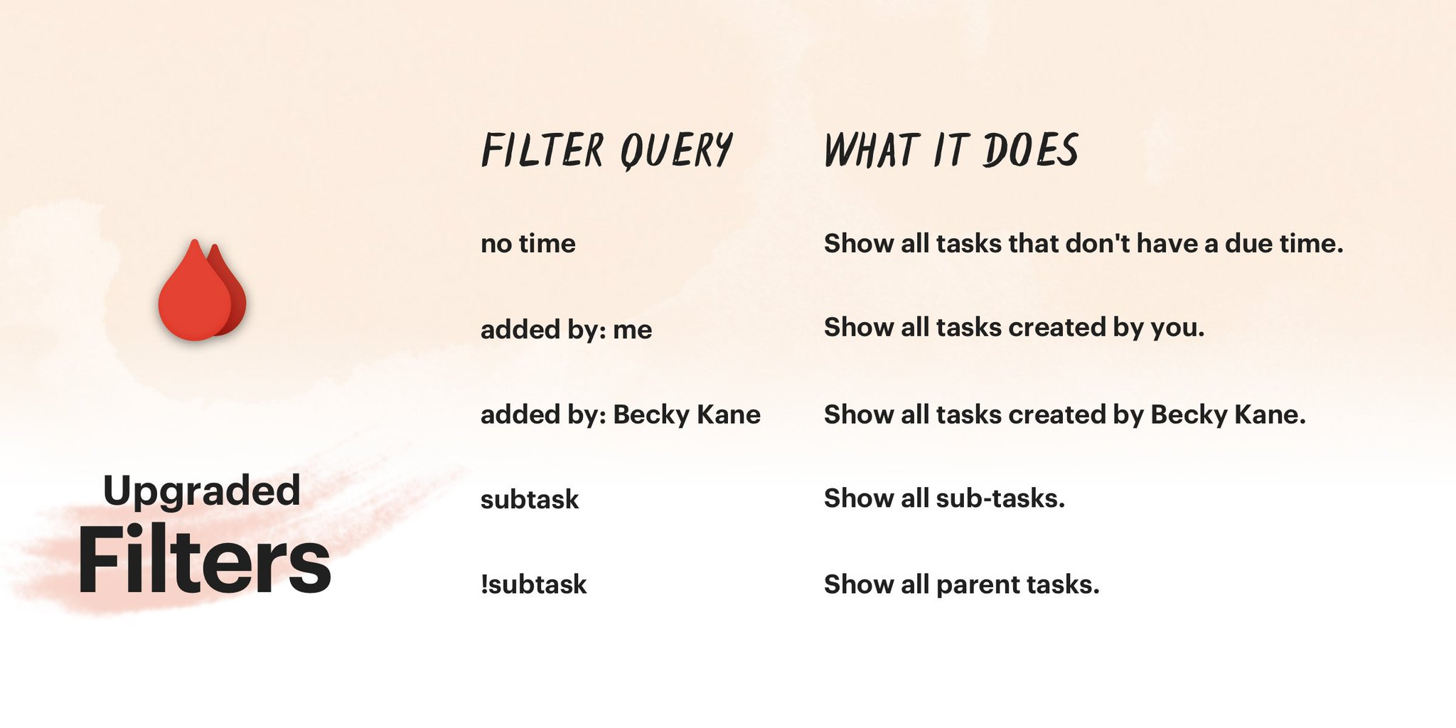 Todoist On Twitter We Ve Added More Ways To Use Filters In Todoist You Can Now See Parent Tasks Or Sub Tasks Tasks Added By A Specific Person Tasks That Have No Due