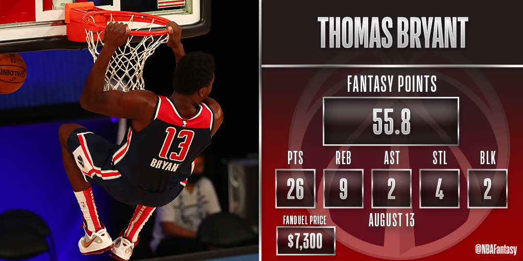 Thomas Bryant puts together a strong performance to close out the @WashWizards season. https://t.co/UyCPuijgSv