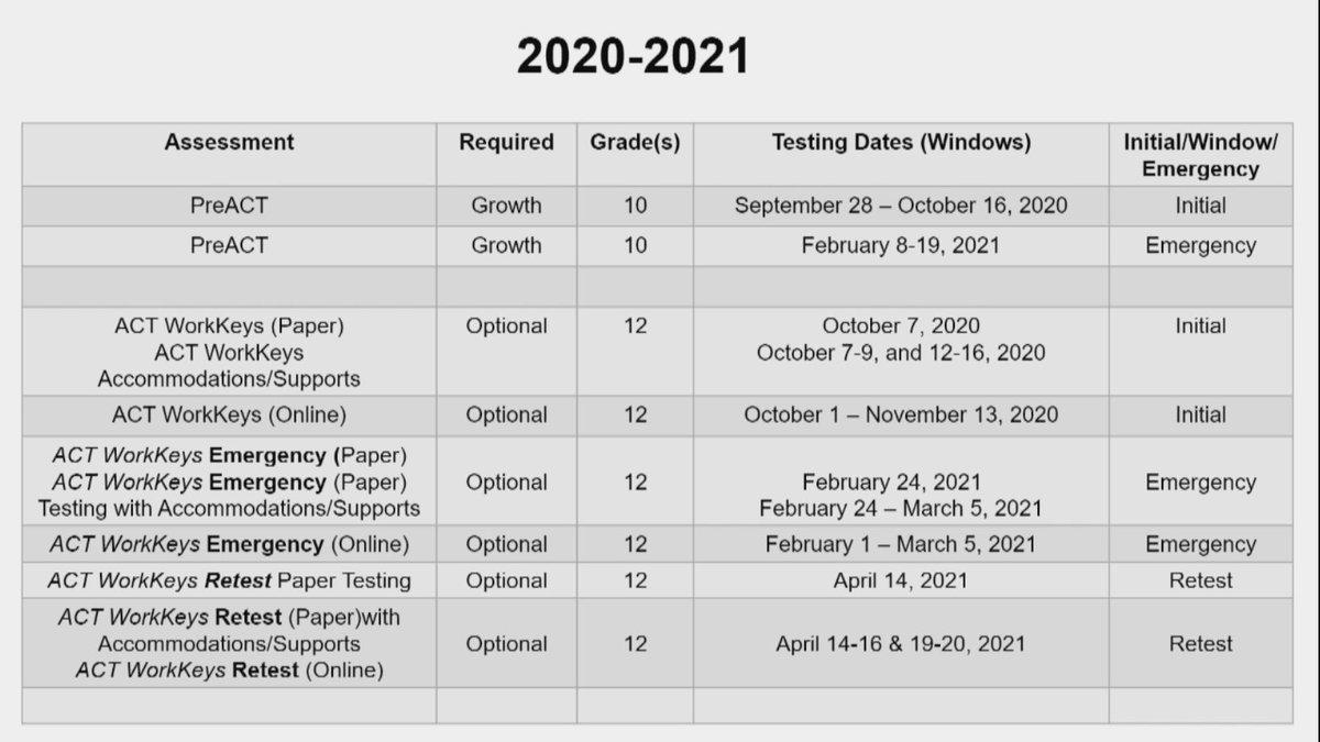 Testing windows for 2020-2021 school year. #ALBOE