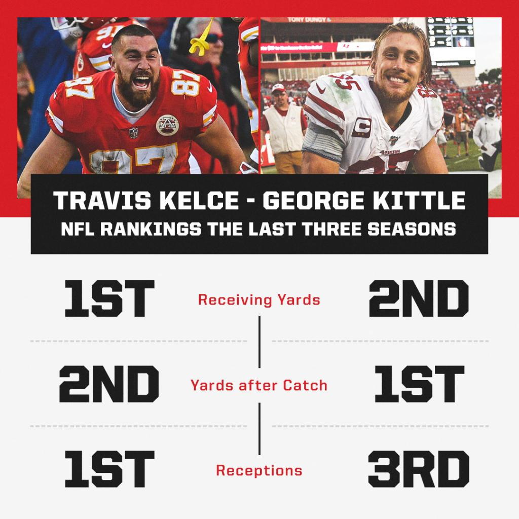 Kelce and Kittle 🔥 Neck and neck through the past few seasons.