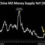 Image for the Tweet beginning: Credit exhaustion.China's M2 money