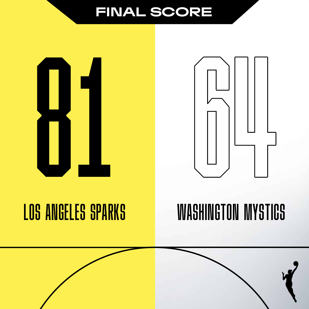 Final score:   The @LASparks get the win over the @WashMystics   #BradentonArea https://t.co/Dlp5tQ2D2l