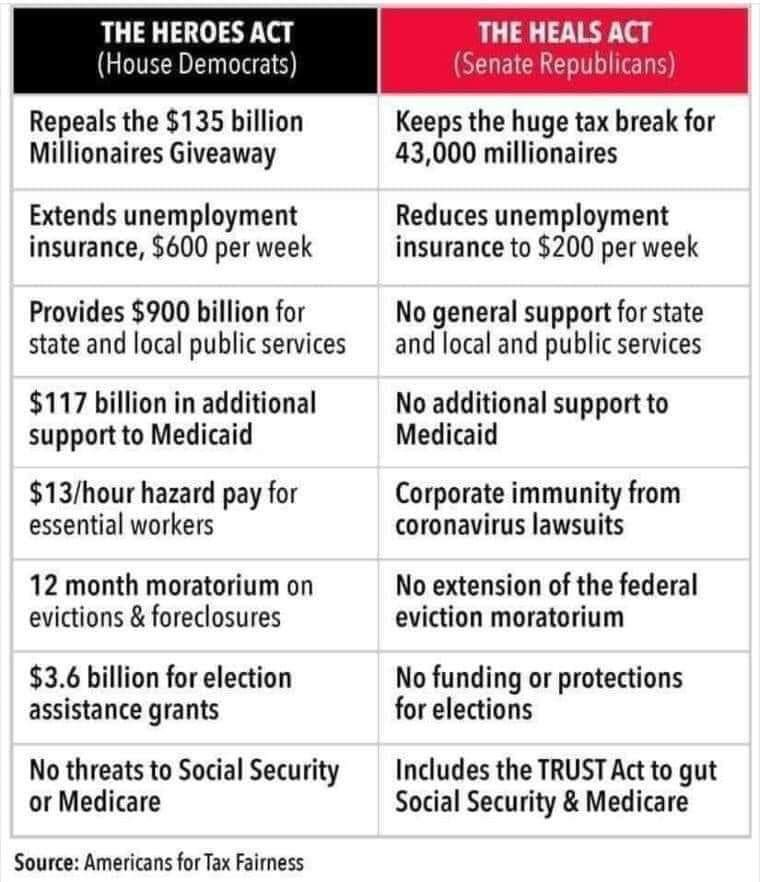 @senatemajldr 🧿 @GOP has failed to lead to protect Americans & our economy from Covid-19.  🧿 @senatemajldr sat on the House bill since *MAY* & then dismissed the Senate for another 30 days.  🧿 @GOP doesn't care about struggling Americans. @GOP only cares about their rich donors. https://t.co/N9FrWi35oT
