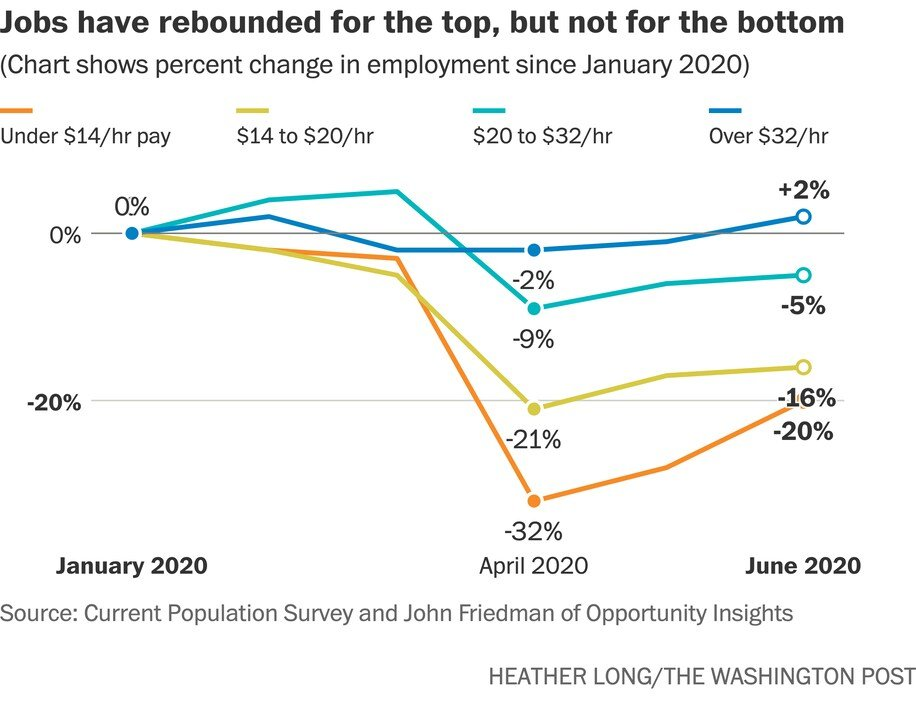 Brutal chart by the legendary @byHeatherLong. Cripes almighty that's some rough business.  https://t.co/fhrpoASetC https://t.co/1IZ334gW3p