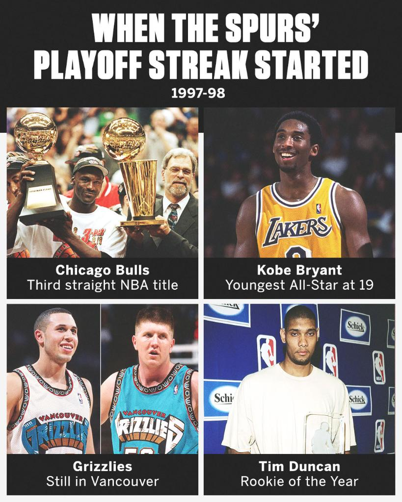 The Spurs' historic 22-year playoff streak ended tonight.   Here's how the NBA looked when their streak first started ⤵️ https://t.co/d0FQK7zE0Q