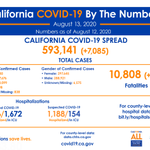 Image for the Tweet beginning: California COVID-19, By The Numbers:  🔹
