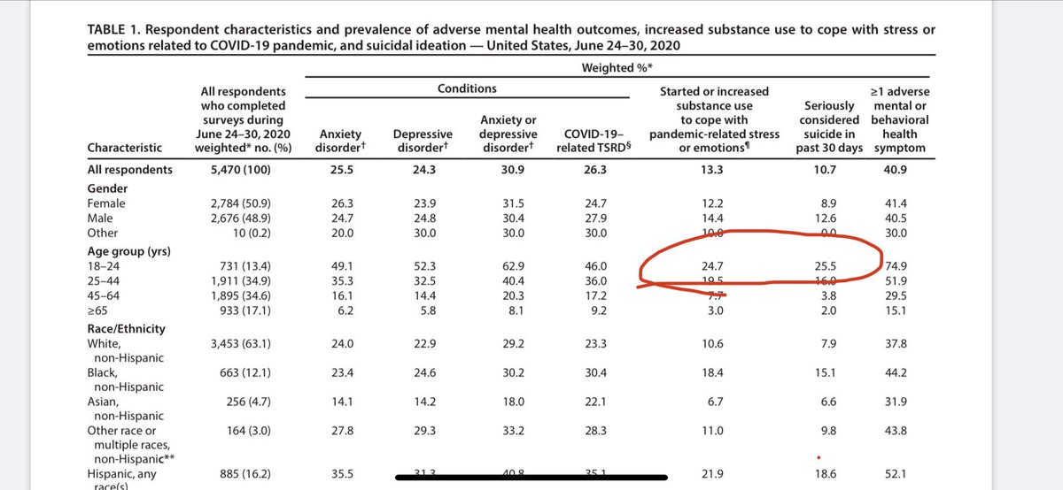 To be clear: a quarter of the college-aged people surveyed by the CDC had thought about committing suicide in the past 4 weeks; another quarter had started or increased substance use to cope w/ pandemic. https://t.co/300JLCrh5E https://t.co/vBWtbiT9Q0