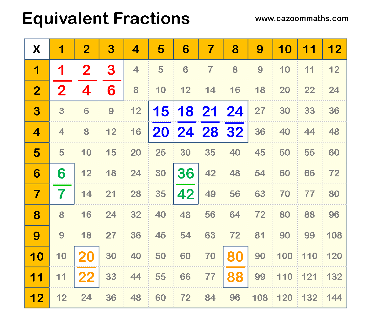 Nice little trick for equivalent fractions, has always been staring us in the face!