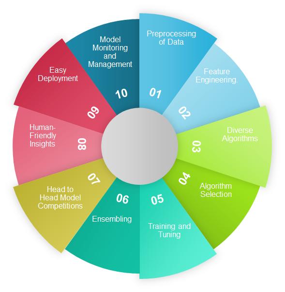 Top 10 Features to Look for in Automated #MachineLearning #AI #BigData #DataScience #Algorithms #fintech #PredictiveAnalytics @TopCyberNews @mvollmer1 @HaroldSinnott @SBourremani @antgrasso @Xbond49 @Damien_CABADI @Fabriziobustama @chboursin @jblefevre60 bit.ly/2SWF27G