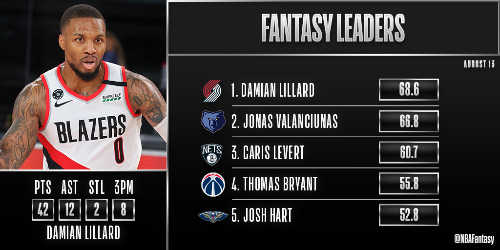 It was Dame Time again tonight ⌚️  Damian Lillard's third straight game with 40+ PTS puts him at the top of Thursday's fantasy leaderboard! https://t.co/x5FySDPI0f