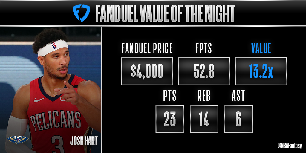 A lot of value from the Pelicans tonight, but Josh Hart's 52.8 FPTS earns him @FanDuel Value of the Night! https://t.co/z5Z5uKNDMy