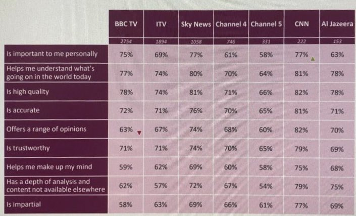 High quality, trustworthy, accurate and impartial - @SkyNews considered the most reliable UK channel to turn to for news. Source: Ofcom