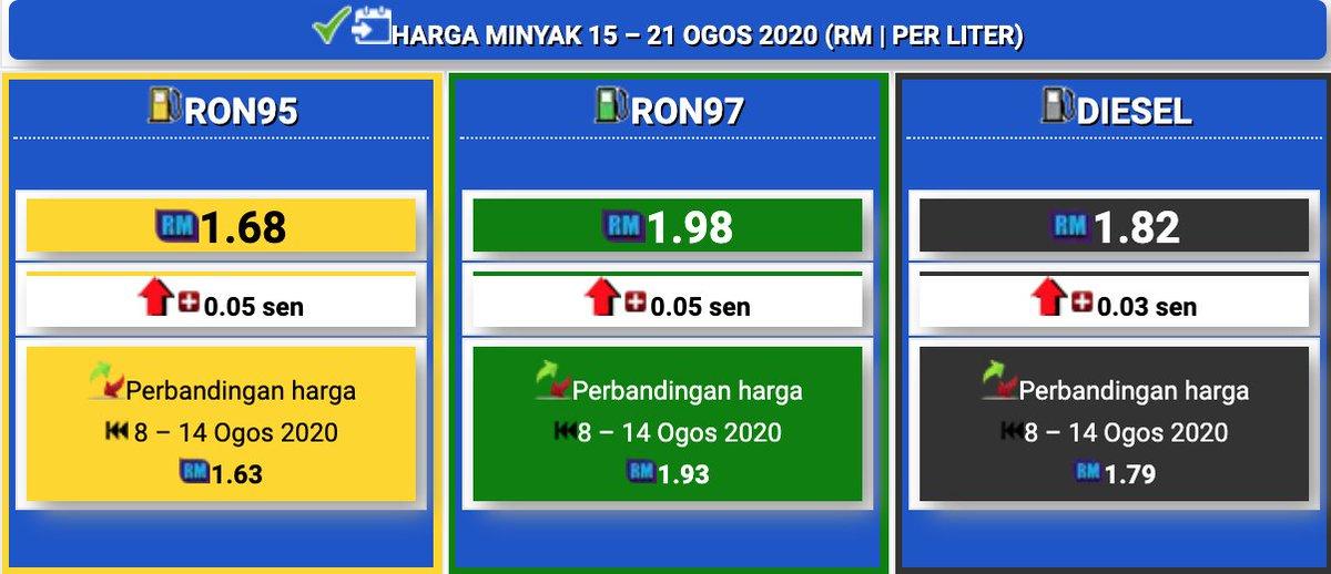 N9 Radar Harga Minyak Mingguan Terkini Ron95 Ron97 Facebook