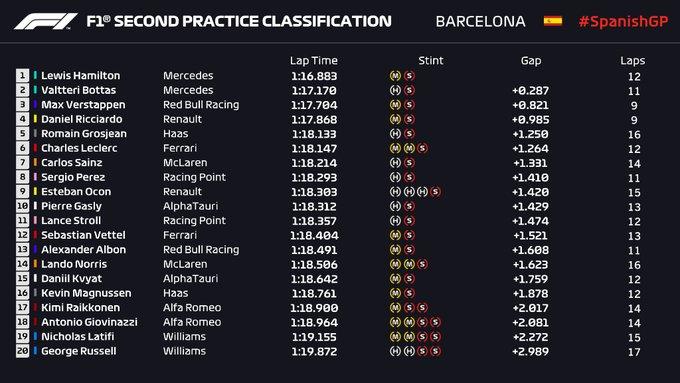 Entrenamientos libres 1 Gran Premio de Fórmula 1 España Montmeló 2020 / Resultados