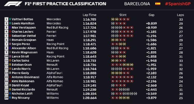 #F1 #SpanishGP   @MercedesAMGF1 lidera ambas sesiones en el @Circuitcat_es seguidos de @Max33Verstappen. Sorprendente posición de @RGrosjean https://t.co/9gEw33Gxe7