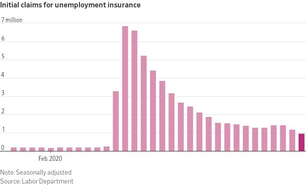 Solicitudes iniciales de prestación por desempleo