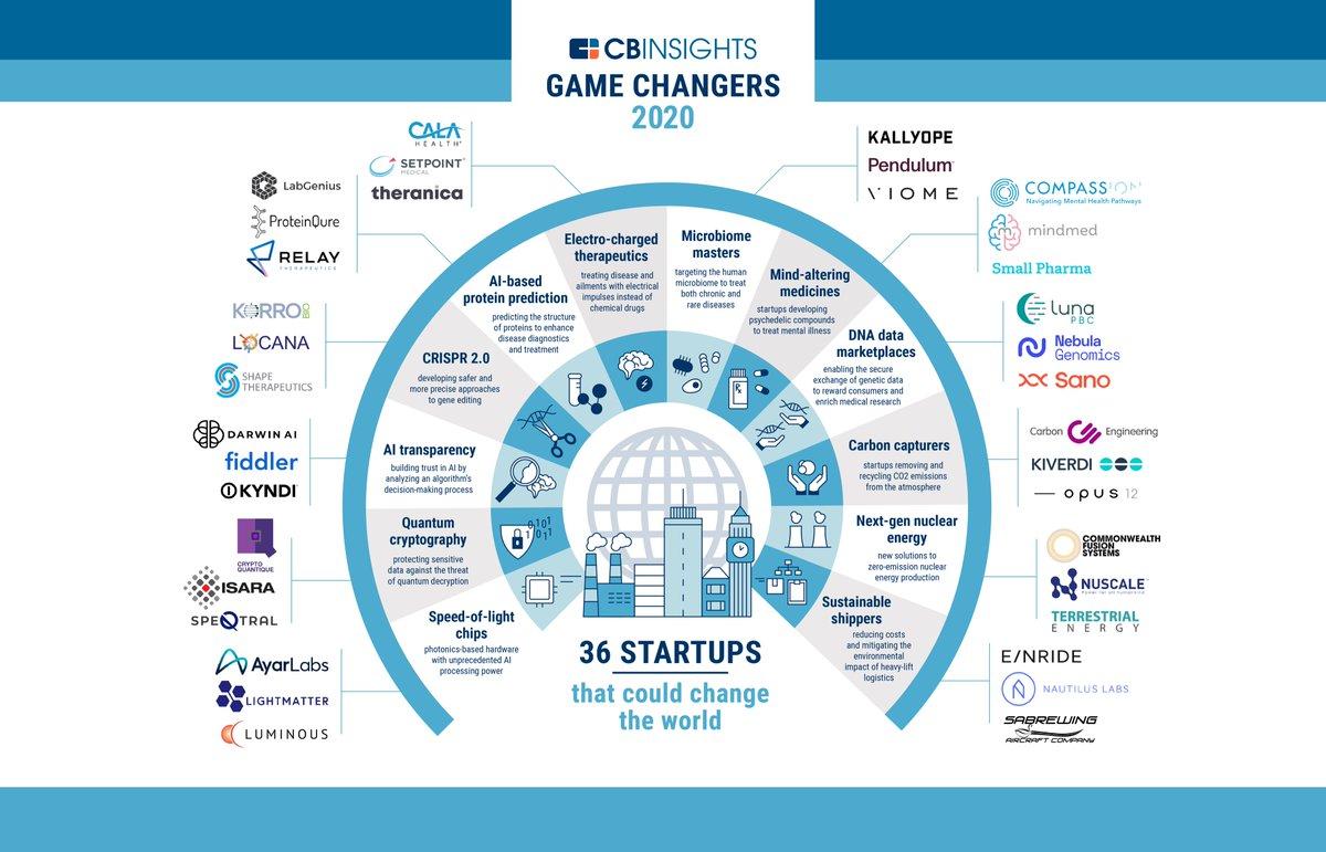 Game Changing Startups 2020 @SpirosMargaris @Xbond49 @jblefevre60 @TheRudinGroup @psb_dc @sallyeaves @ahier @enricomolinari @AghiathChbib @ipfconline1 @pierrepinna @stratorob @nigewillson @guzmand @Inamedinova #AI #MachineLearning #DeepLearning #fintech cbinsights.com/research/repor…