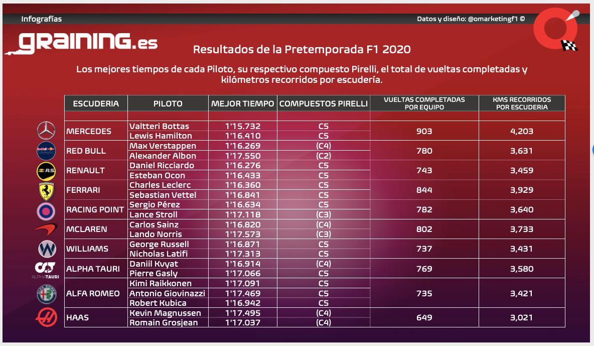 Nuestro colega de @Graining_es , @omarketingf1, nos acerca los resultados más completos de la pretemporada de #F1 Excusa que nos sirve para establecer parámetros de comparación en tiempos y compuestos de neumáticos en el #SpanishGP... Y los que vendrán! 👇👇👇 https://t.co/GiBm6vrEkk