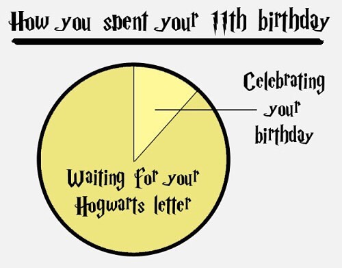 This will be truer and truer as time passes. Happy Birthday, Harry Potter!