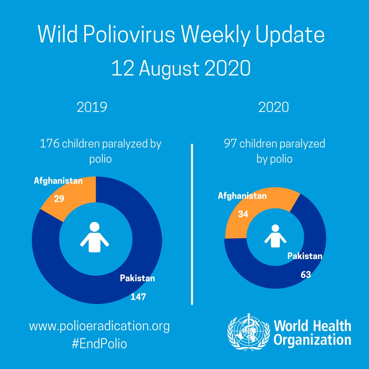 Wild poliovirus weekly case update from @WHO: No new cases.   In 2020: #Afghanistan: 34, #Pakistan: 63   In 2019: #Afghanistan: 29, #Pakistan: 147    More: https://t.co/n9ZiFJTy4f https://t.co/bpjYU4Dvmj