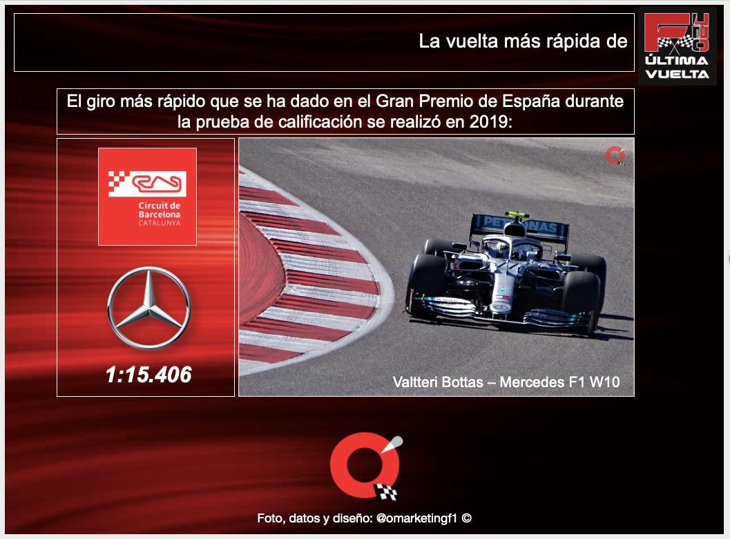 @omarketingf1 nos comparte para todos nuestros seguidores la infografía con la vuelta más rápida de @f1ultimavuelta en el circuito de Barcelona. #SpanishGP #F170 #WeRaceAsOne @HablandodeF1Mx @TavoMotta https://t.co/5jlEI3FZ82