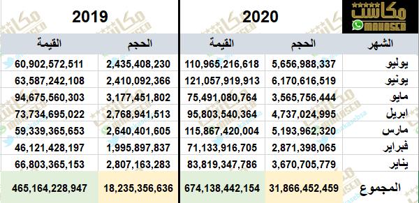 جميع الأسهم , الاسهم السعودية , السوق السعودي , سوق الأسهم السعودية