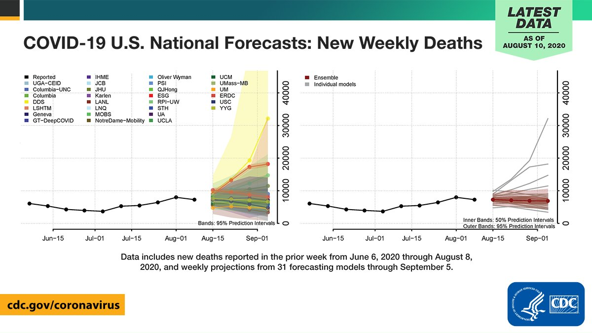 Cdc On Twitter As Of August 10 Forecasts Suggest That Up To 10 600 New Weekly Deaths Will Be Reported In The Week Ending September 5 These Data Predict 180 000 To 200 000 Total