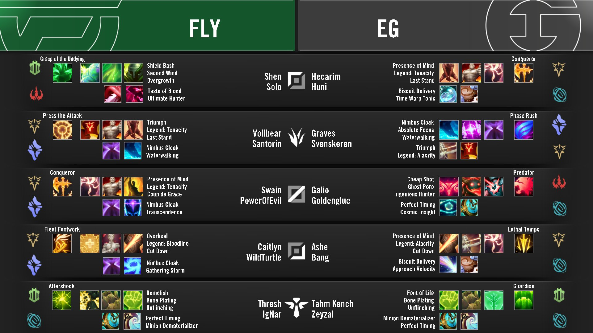 EfaJvHPVoAEgC1A?format=jpg&name=large - FlyQuest vs. Evil Geniuses / LCS 2020 Summer Playoffs - Winners Bracket Round 1 / Post-Match Discussion